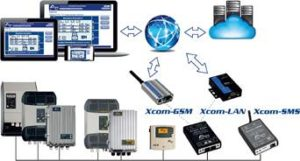 Internet Based Communication Set XCOM-GSM (Including GSM Modem & Cables)