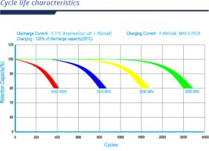 PRAG 12-200-GED Battery Cycle Life Graph